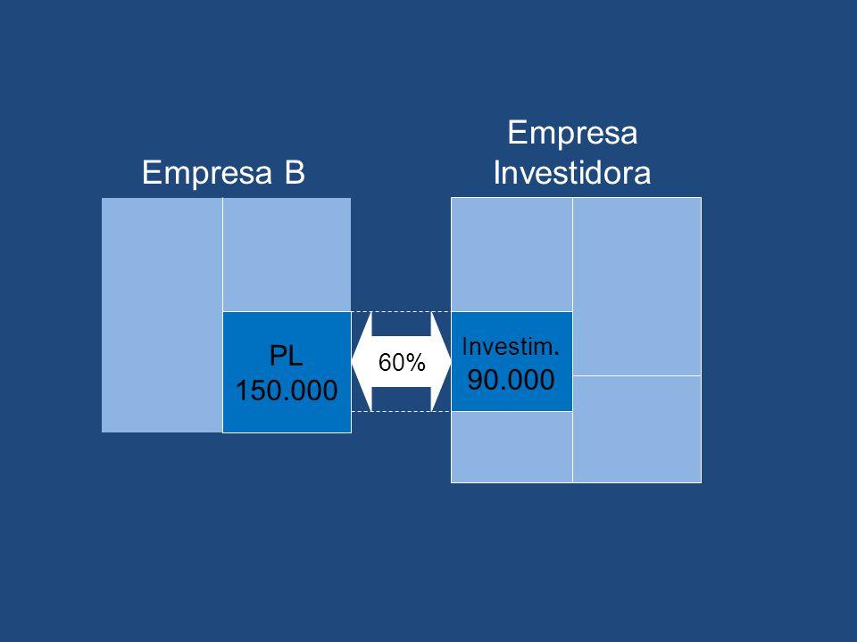 Exemplo – Método da Equivalência A empresa Investidora possui 60% das ações com direito a voto da empresa B. O PL da empresa B é de R$150.000.