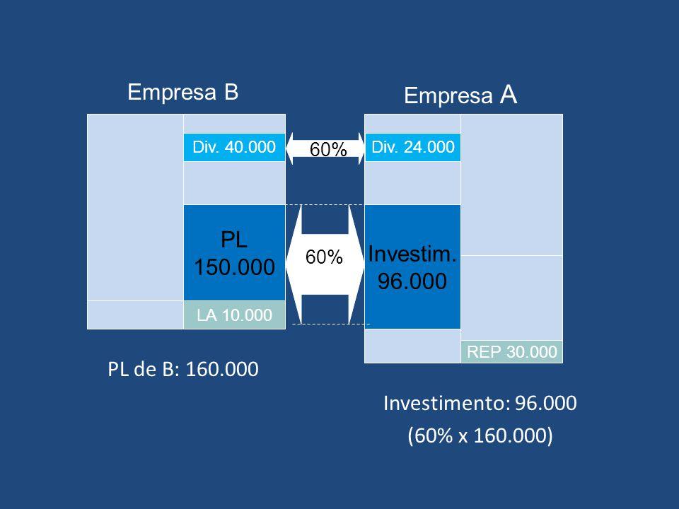 Exemplo – Método da Equivalência A empresa B declara a distribuição de dividendos de $40.000.