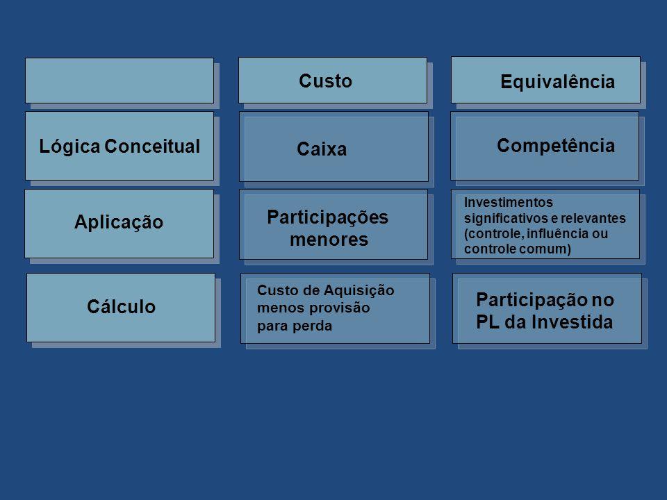 Exemplo – Método da Equivalência Patrimonial Balanços em:19X119X2 Dividen- dos Bancos5.000 Dividendos a Receber24.000 Investimentos na Empresa B90.000120.00096.000 Total do Ativo95.000125.000 Empréstimos25.000 Capital social70.000 Receita de Equivalência Patrimonial30.000 Total do Passivo + PL95.000125.000 Cia.
