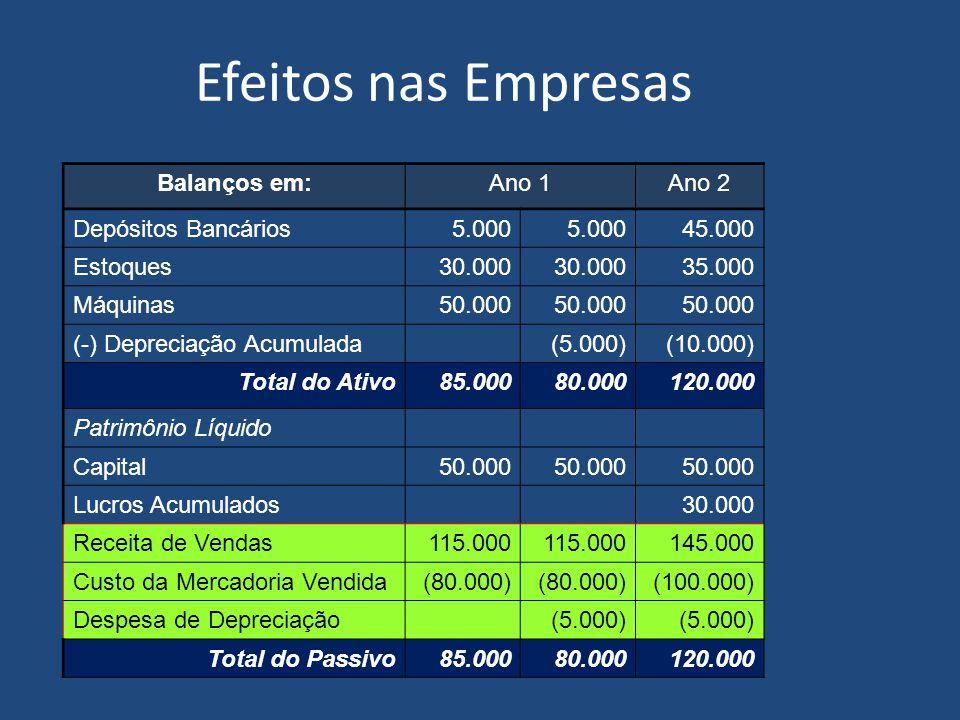 Efeitos nas Empresas Balanços em:Ano 1 Depósitos Bancários5.000 Estoques30.000 Máquinas50.000 (-) Depreciação Acumulada(5.000) Total do Ativo85.00080.000 Patrimônio Líquido Capital50.000 Lucros Acumulados Receita de Vendas115.000 Custo da Mercadoria Vendida(80.000) Despesa de Depreciação(5.000) Total do Passivo85.00080.000