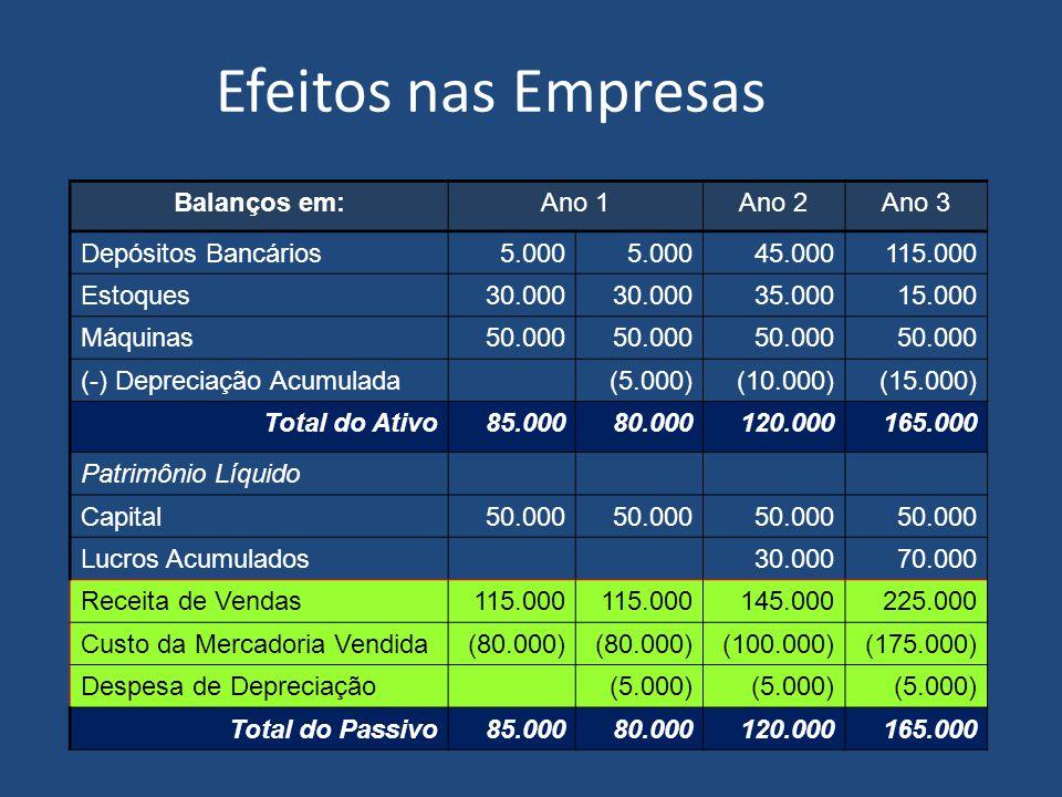 Efeitos nas Empresas Balanços em:Ano 1Ano 2 Depósitos Bancários5.000 45.000 Estoques30.000 35.000 Máquinas50.000 (-) Depreciação Acumulada(5.000)(10.000) Total do Ativo85.00080.000120.000 Patrimônio Líquido Capital50.000 Lucros Acumulados30.000 Receita de Vendas115.000 145.000 Custo da Mercadoria Vendida(80.000) (100.000) Despesa de Depreciação(5.000) Total do Passivo85.00080.000120.000