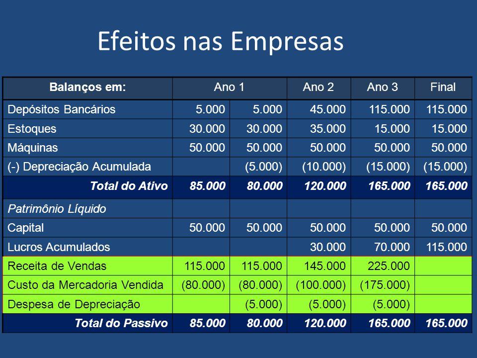 Efeitos nas Empresas Balanços em:Ano 1Ano 2Ano 3 Depósitos Bancários5.000 45.000115.000 Estoques30.000 35.00015.000 Máquinas50.000 (-) Depreciação Acumulada(5.000)(10.000)(15.000) Total do Ativo85.00080.000120.000165.000 Patrimônio Líquido Capital50.000 Lucros Acumulados30.00070.000 Receita de Vendas115.000 145.000225.000 Custo da Mercadoria Vendida(80.000) (100.000)(175.000) Despesa de Depreciação(5.000) Total do Passivo85.00080.000120.000165.000