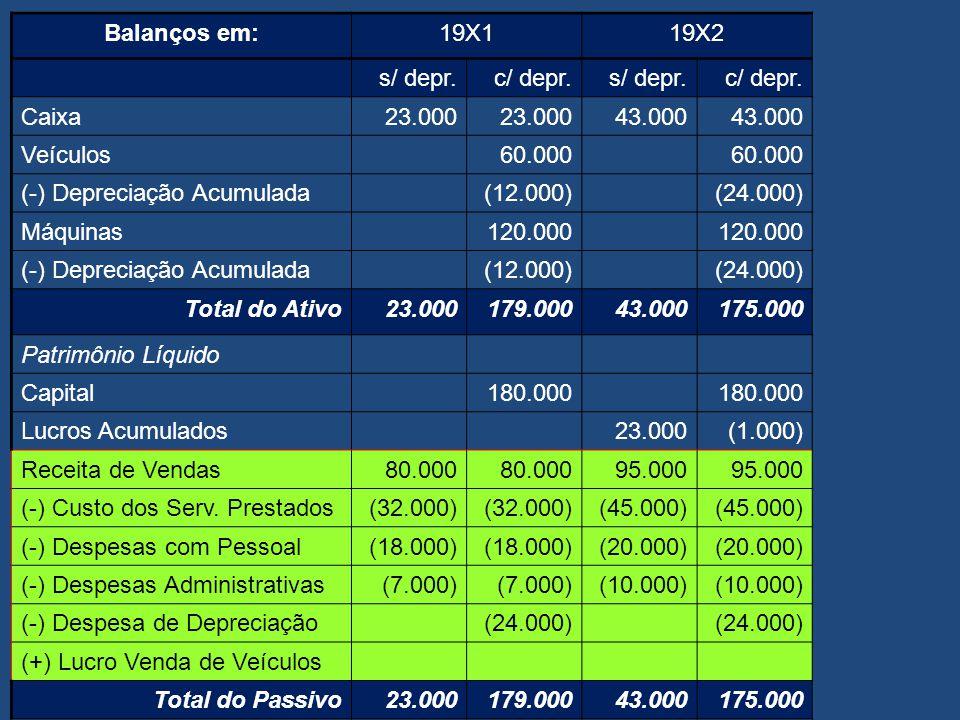 Balanços em:19X1 s/ depr.c/ depr. Caixa23.000 Veículos60.000 (-) Depreciação Acumulada(12.000) Máquinas120.000 (-) Depreciação Acumulada(12.000) Total
