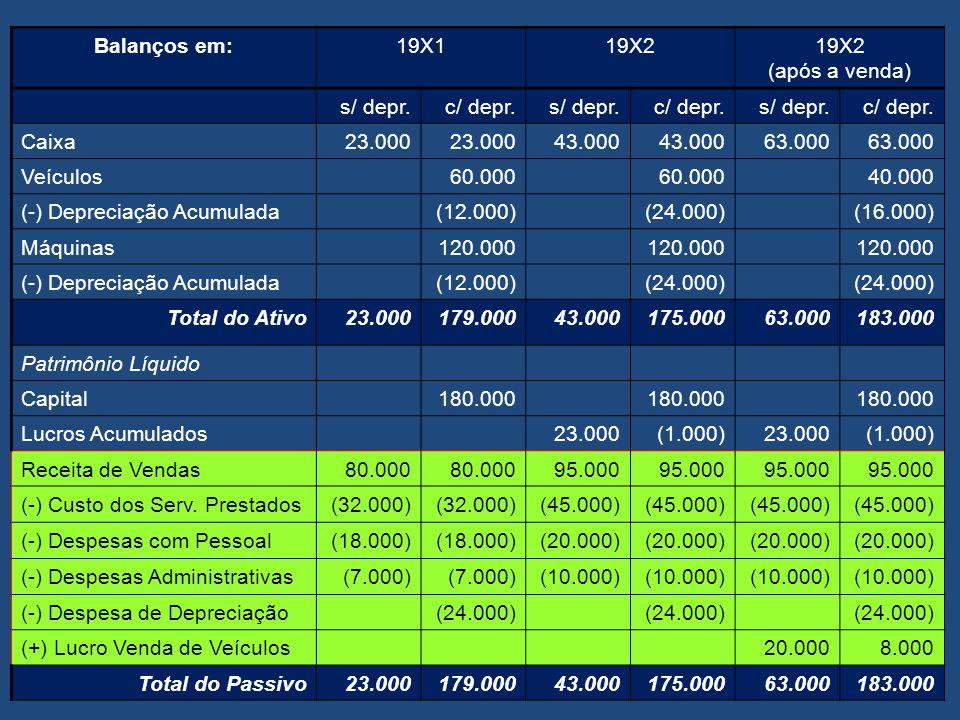 Balanços em:19X119X2 s/ depr.c/ depr.s/ depr.c/ depr. Caixa23.000 43.000 Veículos60.000 (-) Depreciação Acumulada(12.000)(24.000) Máquinas120.000 (-)