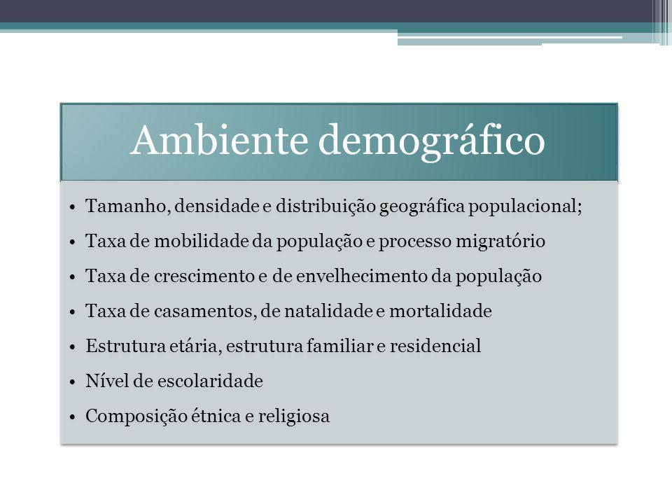 Ambiente demográfico Tamanho, densidade e distribuição geográfica populacional; Taxa de mobilidade da população e processo migratório Taxa de crescime
