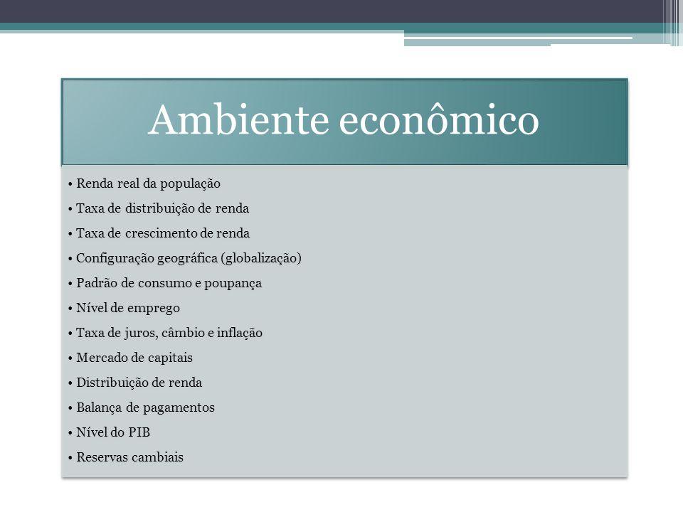 Ambiente econômico Renda real da população Taxa de distribuição de renda Taxa de crescimento de renda Configuração geográfica (globalização) Padrão de