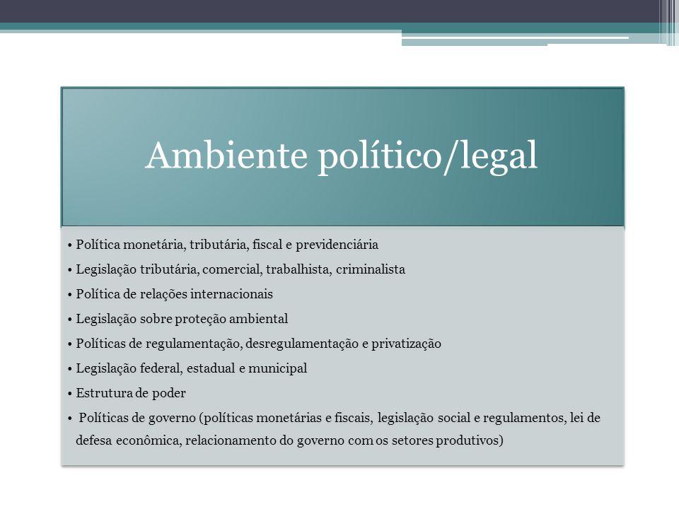 Ambiente político/legal Política monetária, tributária, fiscal e previdenciária Legislação tributária, comercial, trabalhista, criminalista Política d