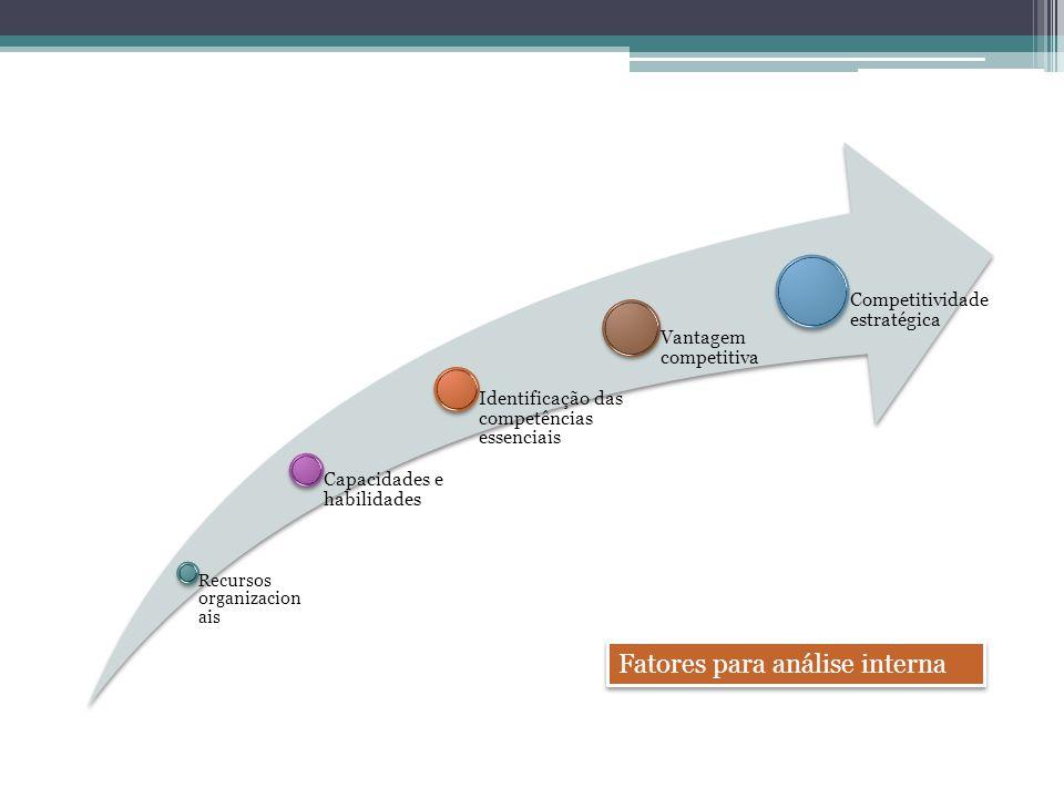 Recursos organizacion ais Capacidades e habilidades Identificação das competências essenciais Vantagem competitiva Competitividade estratégica Fatores