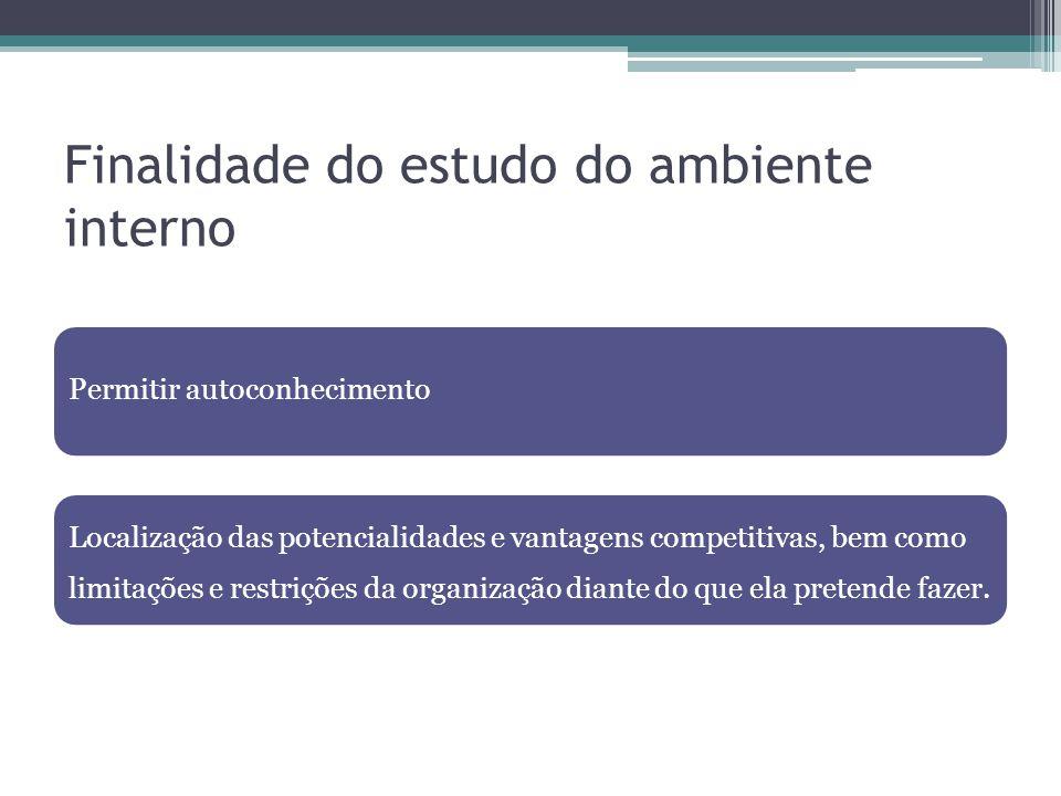Finalidade do estudo do ambiente interno Permitir autoconhecimento Localização das potencialidades e vantagens competitivas, bem como limitações e res