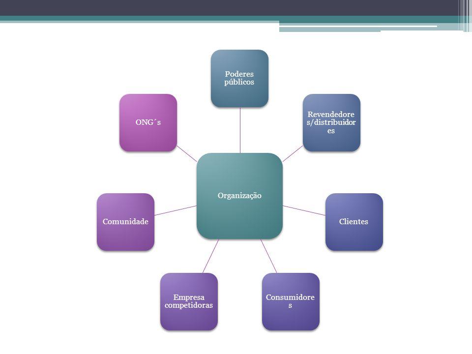 Organização Poderes públicos Revendedore s/distribuidor es Clientes Consumidore s Empresa competidoras ComunidadeONG´s