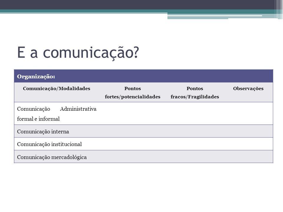 E a comunicação? Organização: Comunicação/Modalidades Pontos fortes/potencialidades Pontos fracos/Fragilidades Observações Comunicação Administrativa