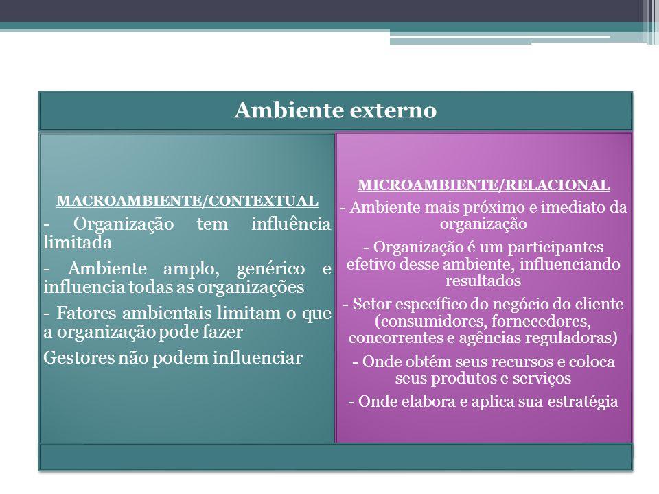 MACROAMBIENTE/CONTEXTUAL - Organização tem influência limitada - Ambiente amplo, genérico e influencia todas as organizações - Fatores ambientais limi