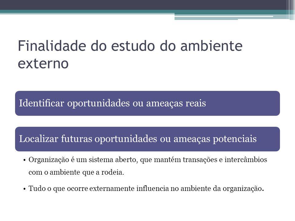 Finalidade do estudo do ambiente externo Identificar oportunidades ou ameaças reaisLocalizar futuras oportunidades ou ameaças potenciais Organização é
