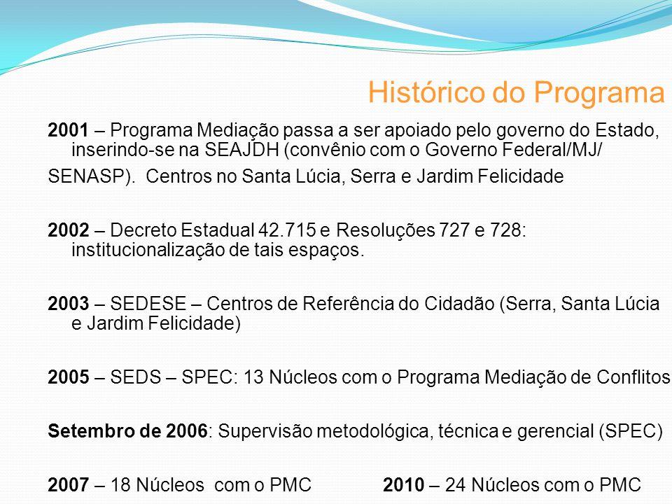 2001 – Programa Mediação passa a ser apoiado pelo governo do Estado, inserindo-se na SEAJDH (convênio com o Governo Federal/MJ/ SENASP).