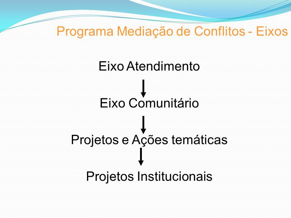 Programa Mediação de Conflitos - Eixos Eixo Atendimento Eixo Comunitário Projetos e Ações temáticas Projetos Institucionais