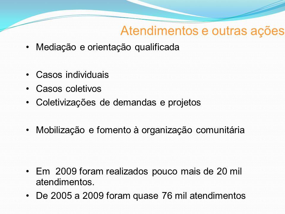 Atendimentos e outras ações Mediação e orientação qualificada Casos individuais Casos coletivos Coletivizações de demandas e projetos Mobilização e fomento à organização comunitária Em 2009 foram realizados pouco mais de 20 mil atendimentos.