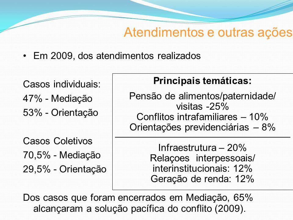 Atendimentos e outras ações Em 2009, dos atendimentos realizados Casos individuais: 47% - Mediação 53% - Orientação Casos Coletivos 70,5% - Mediação 29,5% - Orientação Dos casos que foram encerrados em Mediação, 65% alcançaram a solução pacífica do conflito (2009).