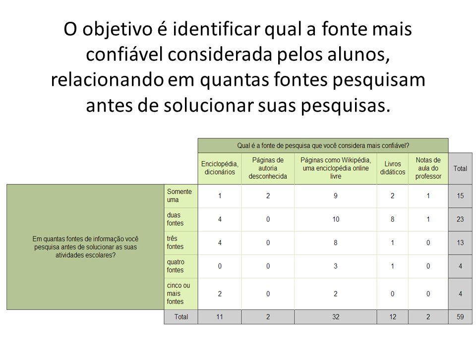 O objetivo é identificar qual a fonte mais confiável considerada pelos alunos, relacionando em quantas fontes pesquisam antes de solucionar suas pesqu