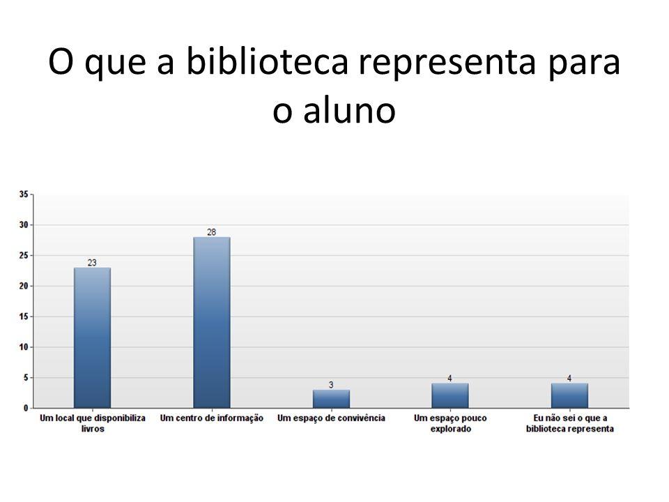 O que a biblioteca representa para o aluno