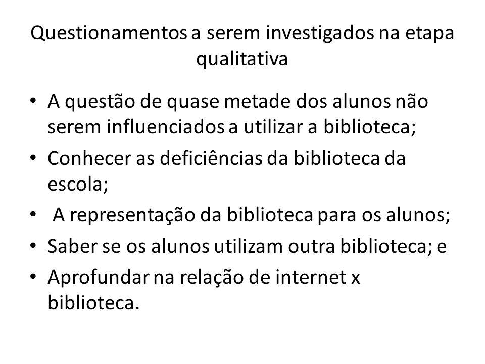 Questionamentos a serem investigados na etapa qualitativa A questão de quase metade dos alunos não serem influenciados a utilizar a biblioteca; Conhec