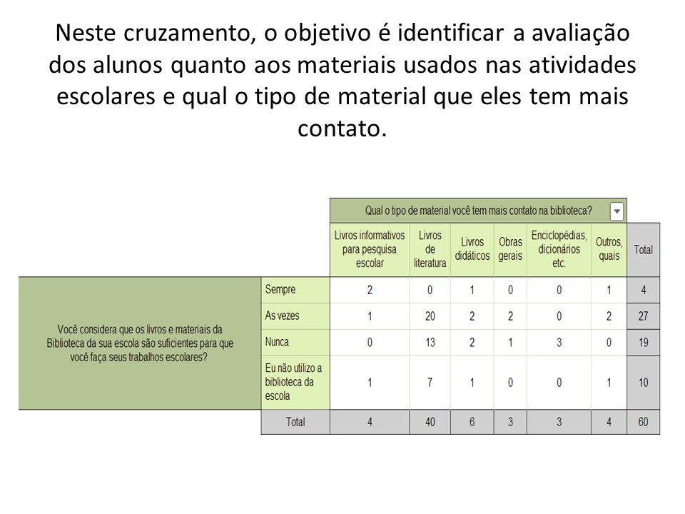 Neste cruzamento, o objetivo é identificar a avaliação dos alunos quanto aos materiais usados nas atividades escolares e qual o tipo de material que e
