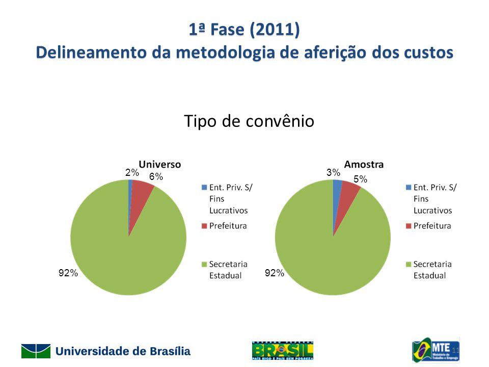 1ª Fase (2011) Delineamento da metodologia de aferição dos custos Tipo de convênio 2% 6% 92% 3% 5% 92% 11