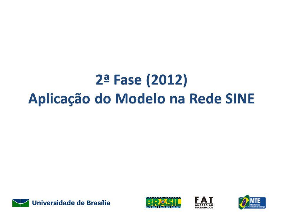 2ª Fase (2012) Aplicação do Modelo na Rede SINE