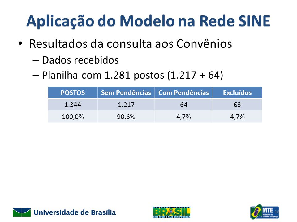 Aplicação do Modelo na Rede SINE Resultados da consulta aos Convênios – Dados recebidos – Planilha com 1.281 postos (1.217 + 64) POSTOSSem PendênciasCom PendênciasExcluídos 1.3441.2176463 100,0%90,6%4,7% 18