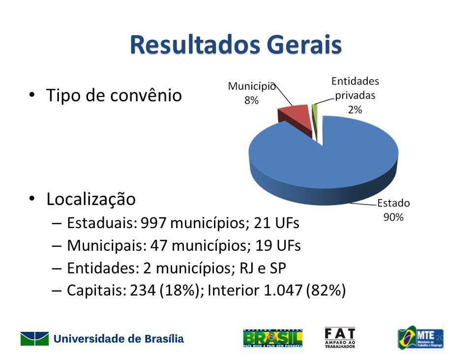 Resultados Gerais Tipo de convênio Localização – Estaduais: 997 municípios; 21 UFs – Municipais: 47 municípios; 19 UFs – Entidades: 2 municípios; RJ e SP – Capitais: 234 (18%); Interior 1.047 (82%) 20