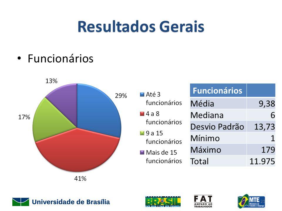 Resultados Gerais Funcionários Média9,38 Mediana6 Desvio Padrão13,73 Mínimo1 Máximo179 Total11.975 21