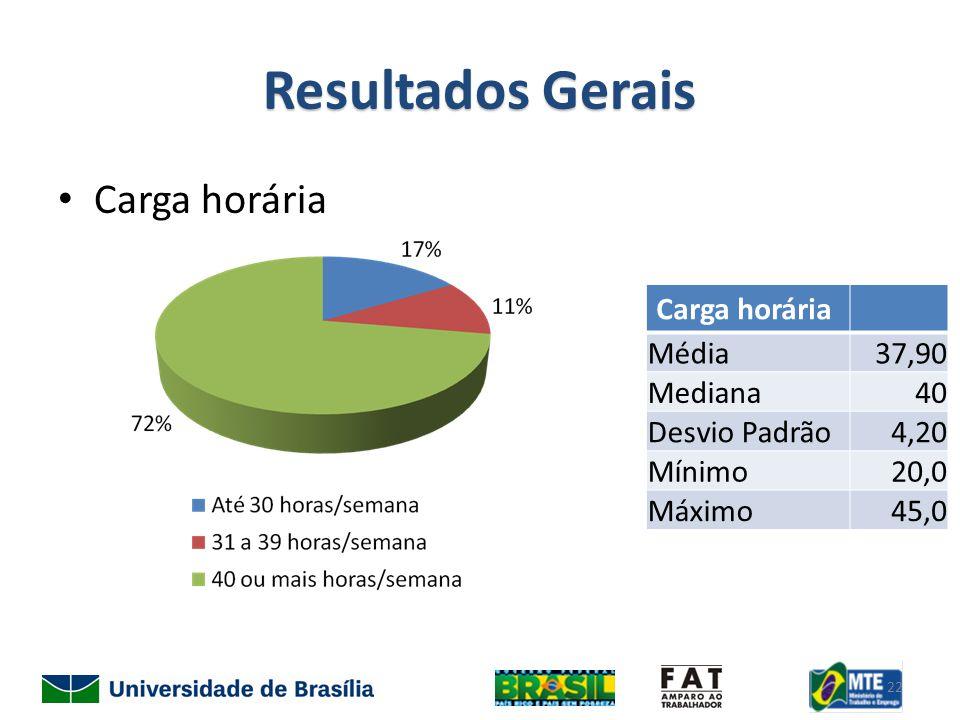 Resultados Gerais Carga horária Média37,90 Mediana40 Desvio Padrão4,20 Mínimo20,0 Máximo45,0 22