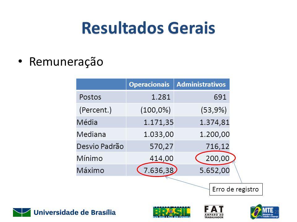 Resultados Gerais Remuneração OperacionaisAdministrativos Postos1.281691 (Percent.)(100,0%)(53,9%) Média1.171,351.374,81 Mediana1.033,001.200,00 Desvio Padrão570,27716,12 Mínimo414,00200,00 Máximo7.636,385.652,00 Erro de registro 23