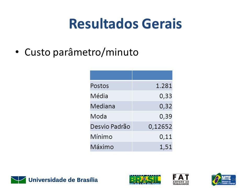 Resultados Gerais Custo parâmetro/minuto Postos1.281 Média0,33 Mediana0,32 Moda0,39 Desvio Padrão0,12652 Mínimo0,11 Máximo1,51 24