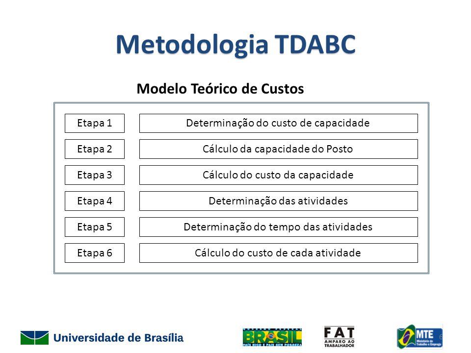 Metodologia TDABC Modelo Teórico de Custos Etapa 1 Etapa 2 Etapa 3 Etapa 4 Etapa 5 Etapa 6 Determinação do custo de capacidade Cálculo da capacidade do Posto Cálculo do custo da capacidade Determinação das atividades Determinação do tempo das atividades Cálculo do custo de cada atividade 6