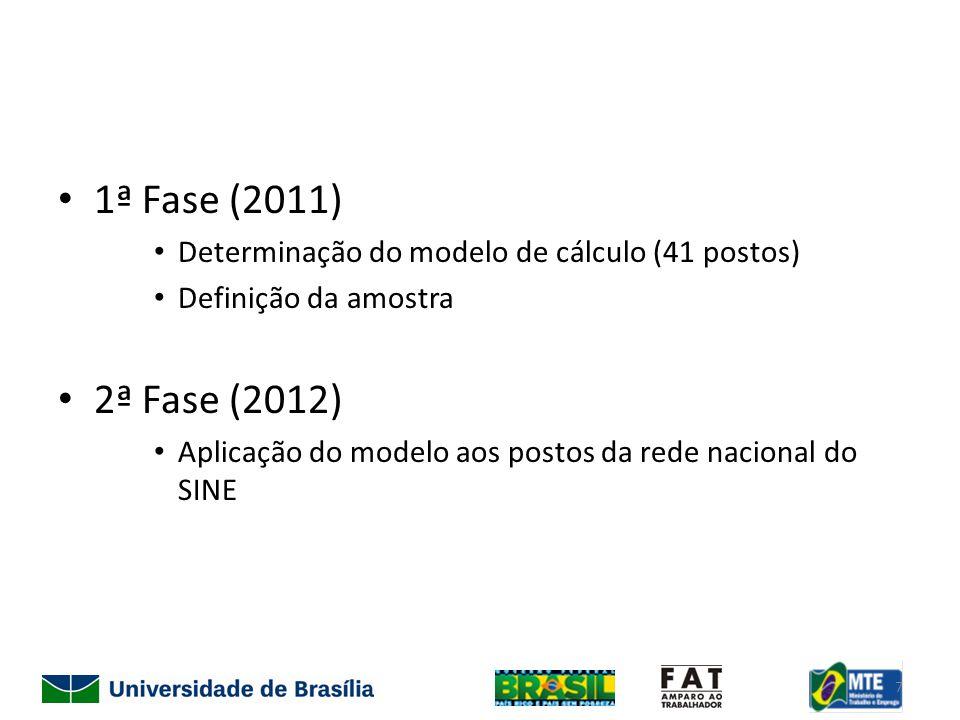 1ª Fase (2011) Determinação do modelo de cálculo (41 postos) Definição da amostra 2ª Fase (2012) Aplicação do modelo aos postos da rede nacional do SINE 7