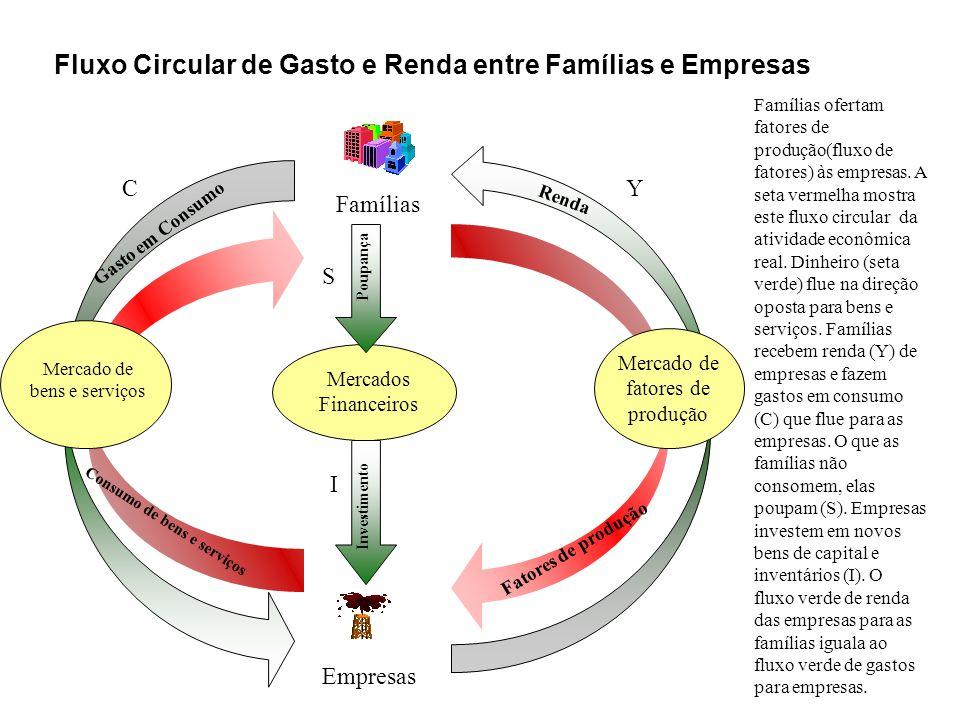 Fluxo Circular de Gasto e Renda entre Famílias e Empresas Mercados Financeiros Famílias Mercado de bens e serviços Empresas Mercado de fatores de produção Poupança Investimento Famílias ofertam fatores de produção(fluxo de fatores) às empresas.