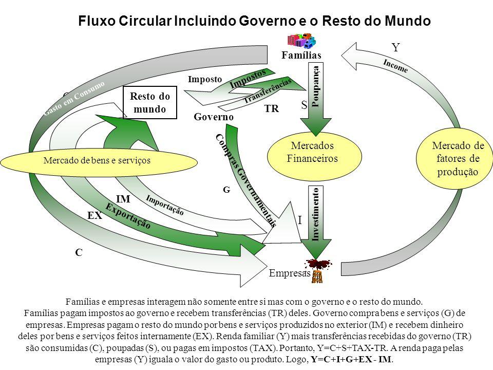Income Fluxo Circular Incluindo Governo e o Resto do Mundo Mercados Financeiros Famílias Empresas Mercado de fatores de produção Poupança Investimento