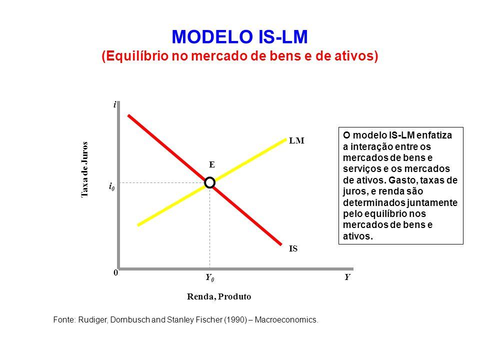 MODELO IS-LM (Equilíbrio no mercado de bens e de ativos) Renda, Produto Y0Y0 0 i0i0 i Y Taxa de Juros Fonte: Rudiger, Dornbusch and Stanley Fischer (1990) – Macroeconomics.