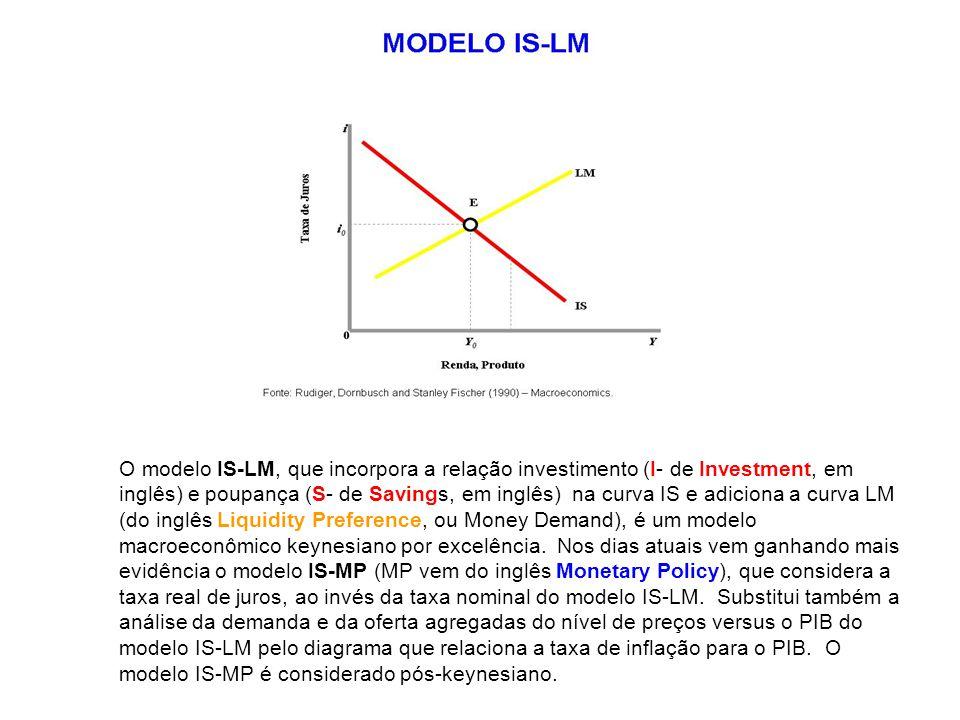 O modelo IS-LM, que incorpora a relação investimento (I- de Investment, em inglês) e poupança (S- de Savings, em inglês) na curva IS e adiciona a curv