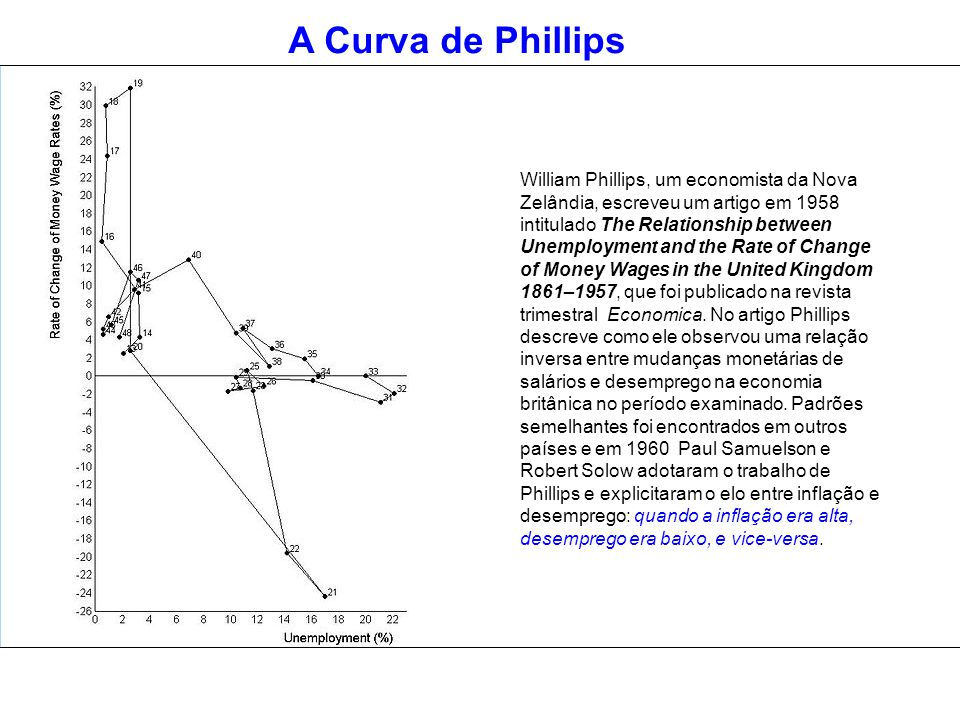 A Curva de Phillips William Phillips, um economista da Nova Zelândia, escreveu um artigo em 1958 intitulado The Relationship between Unemployment and