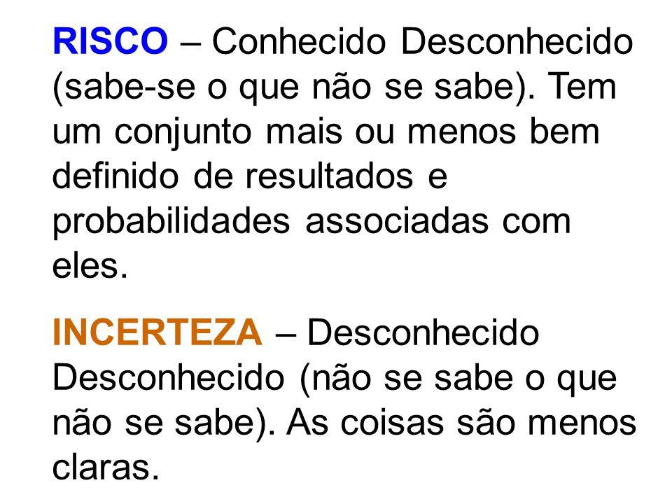 RISCO – Conhecido Desconhecido (sabe-se o que não se sabe). Tem um conjunto mais ou menos bem definido de resultados e probabilidades associadas com e