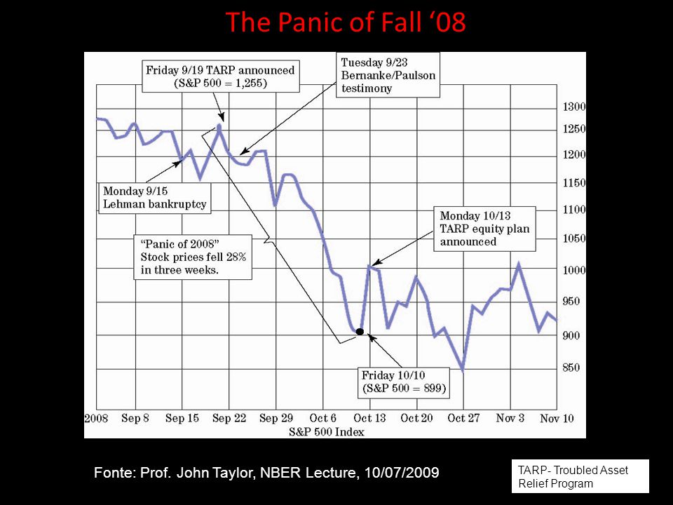 The Panic of Fall '08 Fonte: Prof. John Taylor, NBER Lecture, 10/07/2009 TARP- Troubled Asset Relief Program