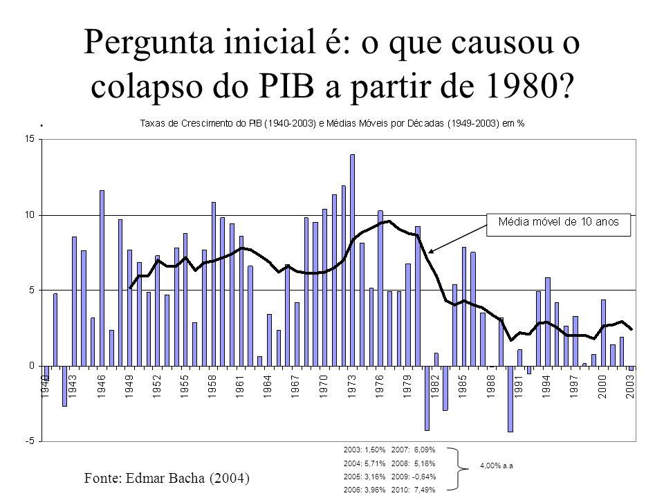 Pergunta inicial é: o que causou o colapso do PIB a partir de 1980? Fonte: Edmar Bacha (2004) 2003: 1,50% 2007: 6,09% 2004: 5,71% 2008: 5,16% 2005: 3,