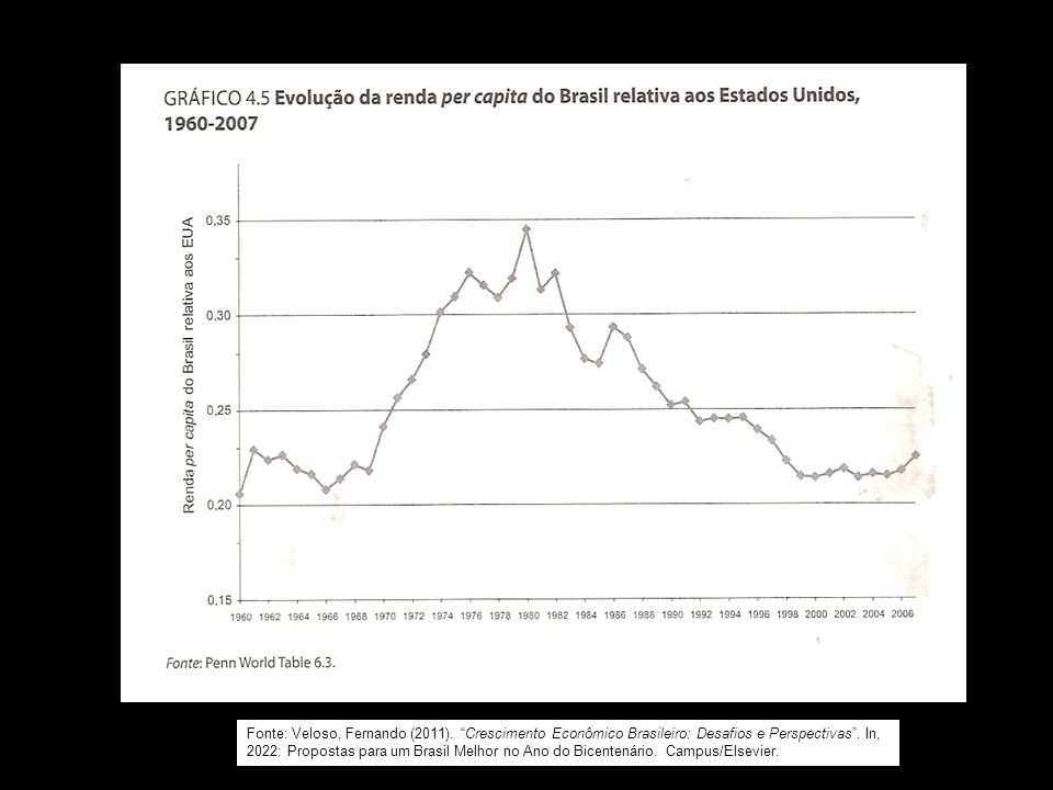 """Fonte: Veloso, Fernando (2011). """"Crescimento Econômico Brasileiro: Desafios e Perspectivas"""". In, 2022: Propostas para um Brasil Melhor no Ano do Bicen"""