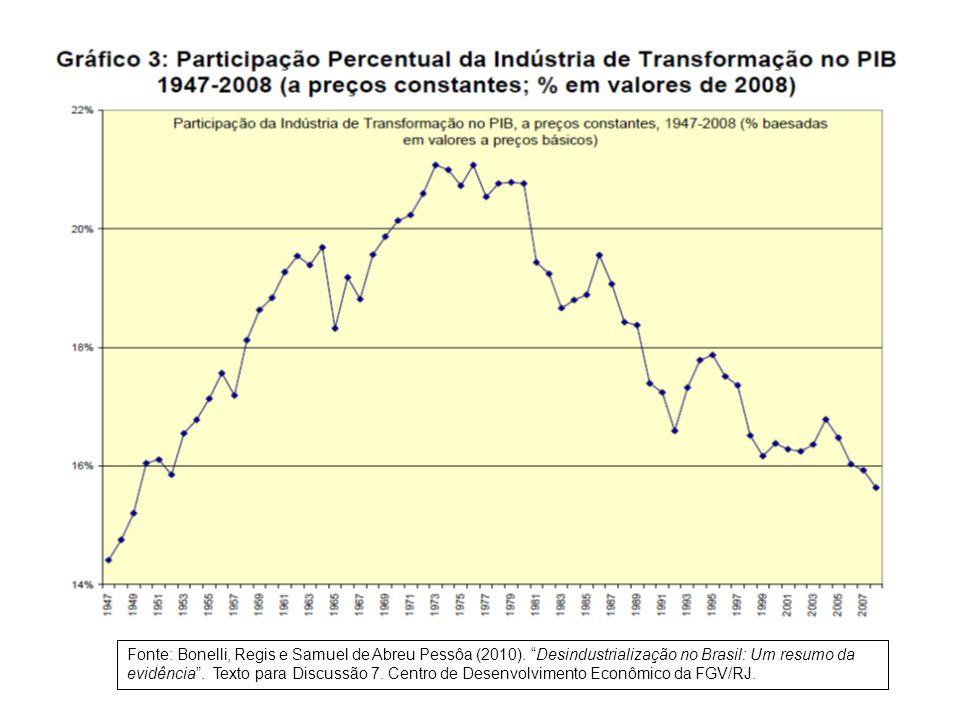 Fonte: Bonelli, Regis e Samuel de Abreu Pessôa (2010).