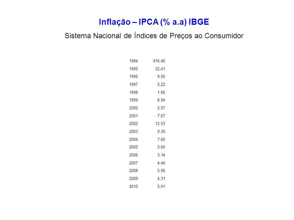 1994916,46 199522,41 19969,56 19975,22 19981,66 19998,94 20005,97 20017,67 200212,53 20039,30 20047,60 20055,69 20063,14 20074,46 20085,90 20094,31 20105,91 Inflação – IPCA (% a.a) IBGE Sistema Nacional de Índices de Preços ao Consumidor