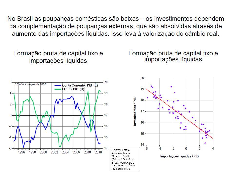 """Fonte: Pastore, Afonso e Maria Cristina Pinotti (2011). """"Câmbio no Brasil: Perguntas e Respostas"""". Fórum Nacional. Maio."""