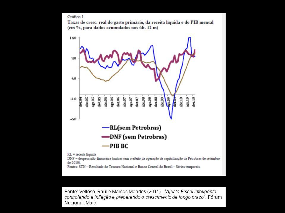"""Fonte: Velloso, Raul e Marcos Mendes (2011). """"Ajuste Fiscal Inteligente: controlando a inflação e preparando o crescimento de longo prazo"""". Fórum Naci"""