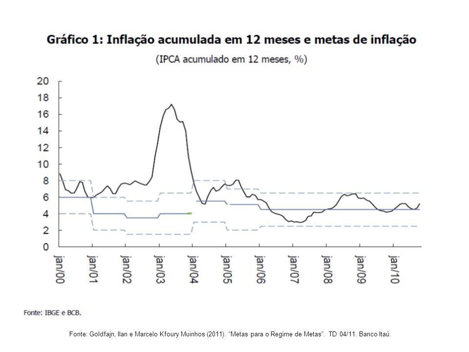 "Fonte: Goldfajn, Ilan e Marcelo Kfoury Muinhos (2011). ""Metas para o Regime de Metas"". TD 04/11. Banco Itaú."