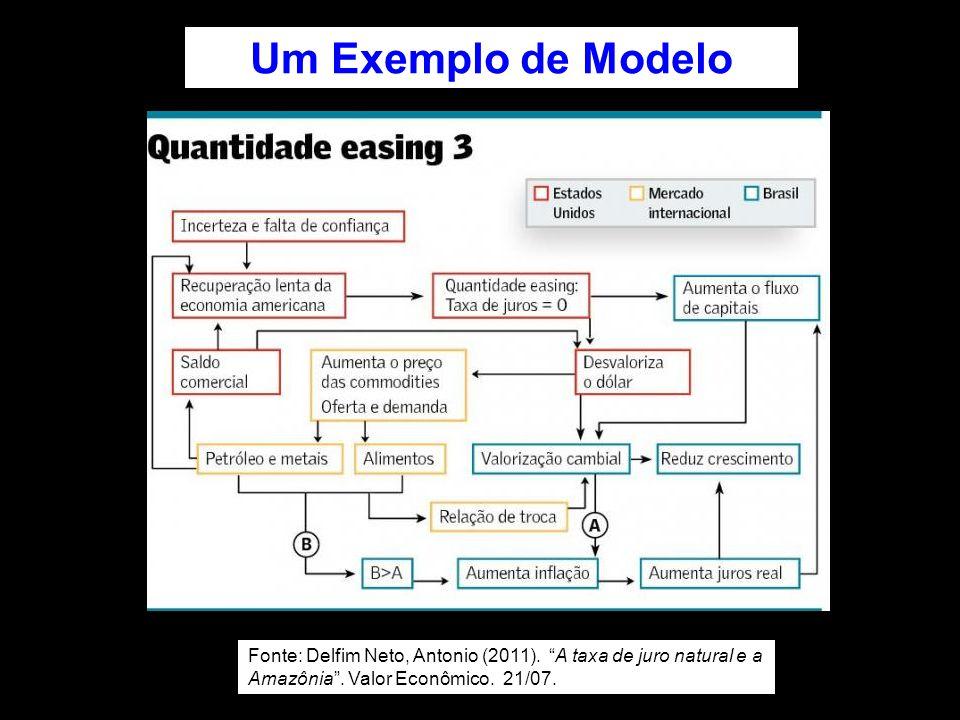 """Fonte: Delfim Neto, Antonio (2011). """"A taxa de juro natural e a Amazônia"""". Valor Econômico. 21/07. Um Exemplo de Modelo"""